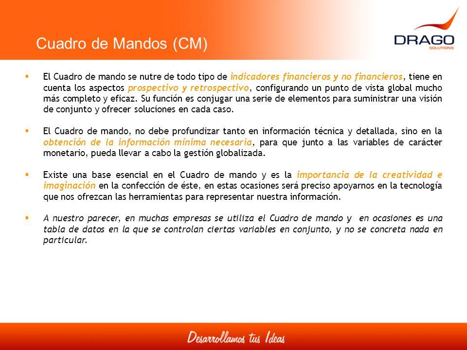 Cuadro de Mandos (CM)