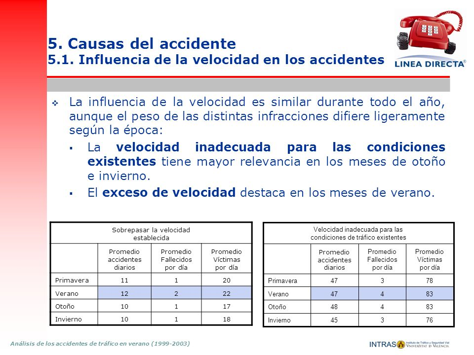 5. Causas del accidente 5.1. Influencia de la velocidad en los accidentes