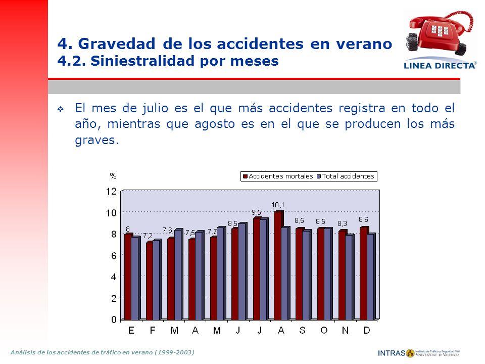 4. Gravedad de los accidentes en verano 4.2. Siniestralidad por meses