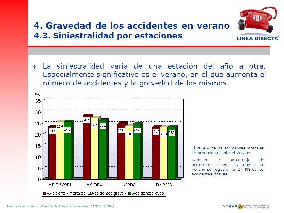 4. Gravedad de los accidentes en verano 4. 3