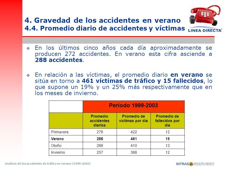 4. Gravedad de los accidentes en verano 4. 4