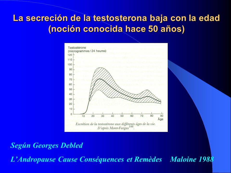 La secreción de la testosterona baja con la edad (noción conocida hace 50 años)