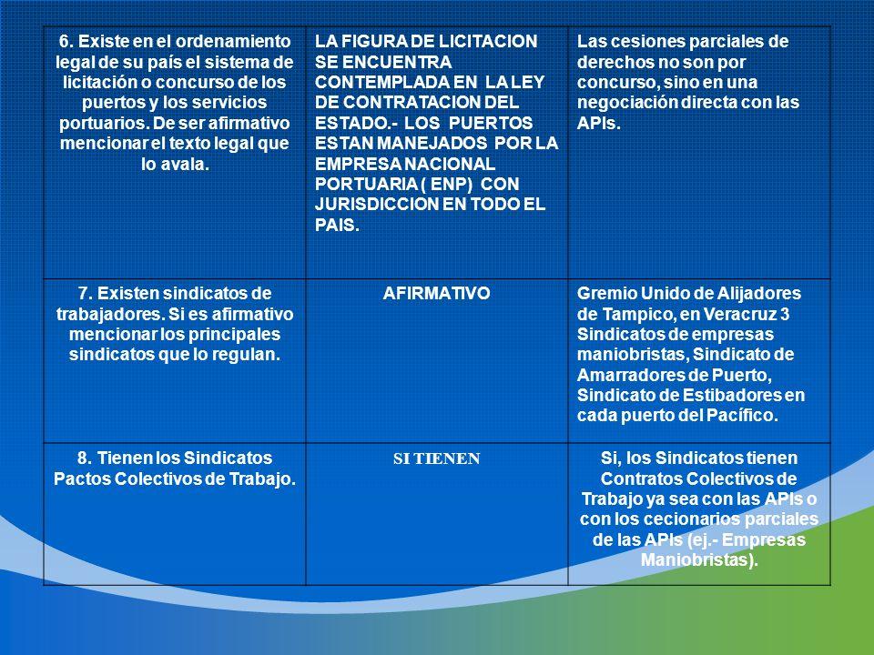 8. Tienen los Sindicatos Pactos Colectivos de Trabajo.