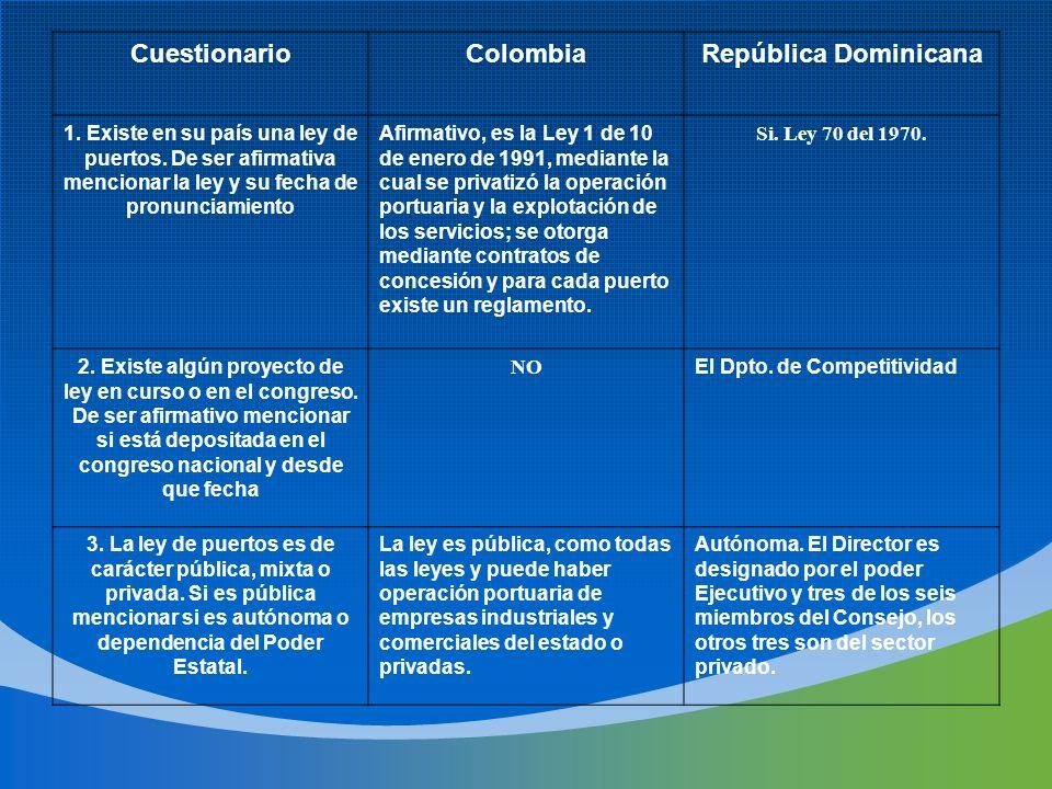 Cuestionario Colombia República Dominicana