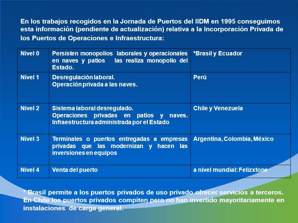 los Puertos de Operaciones e Infraestructura: