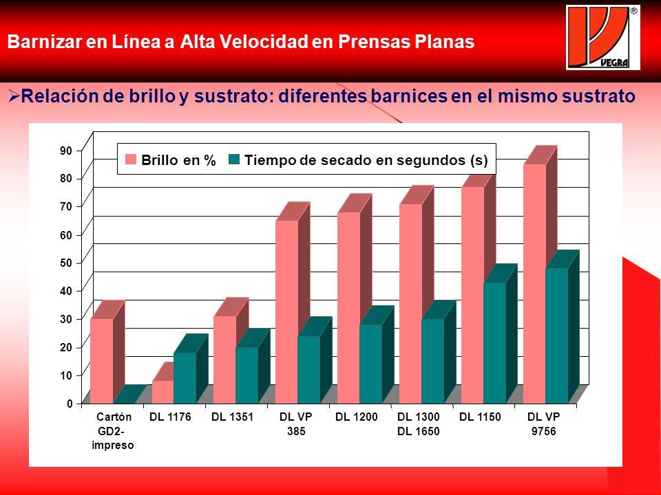 Barnizar en Línea a Alta Velocidad en Prensas Planas