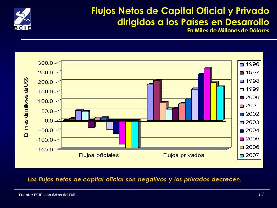 Flujos Netos de Capital Oficial y Privado dirigidos a los Países en Desarrollo En Miles de Millones de Dólares
