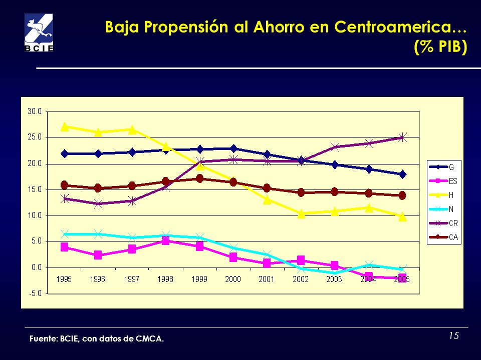 Baja Propensión al Ahorro en Centroamerica… (% PIB)
