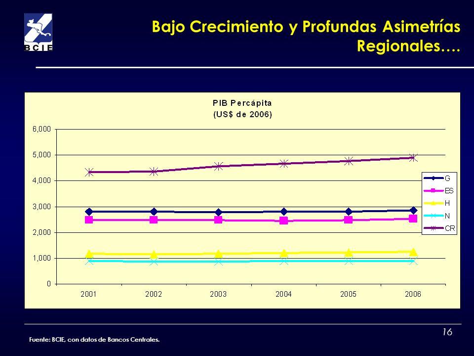 Bajo Crecimiento y Profundas Asimetrías Regionales….