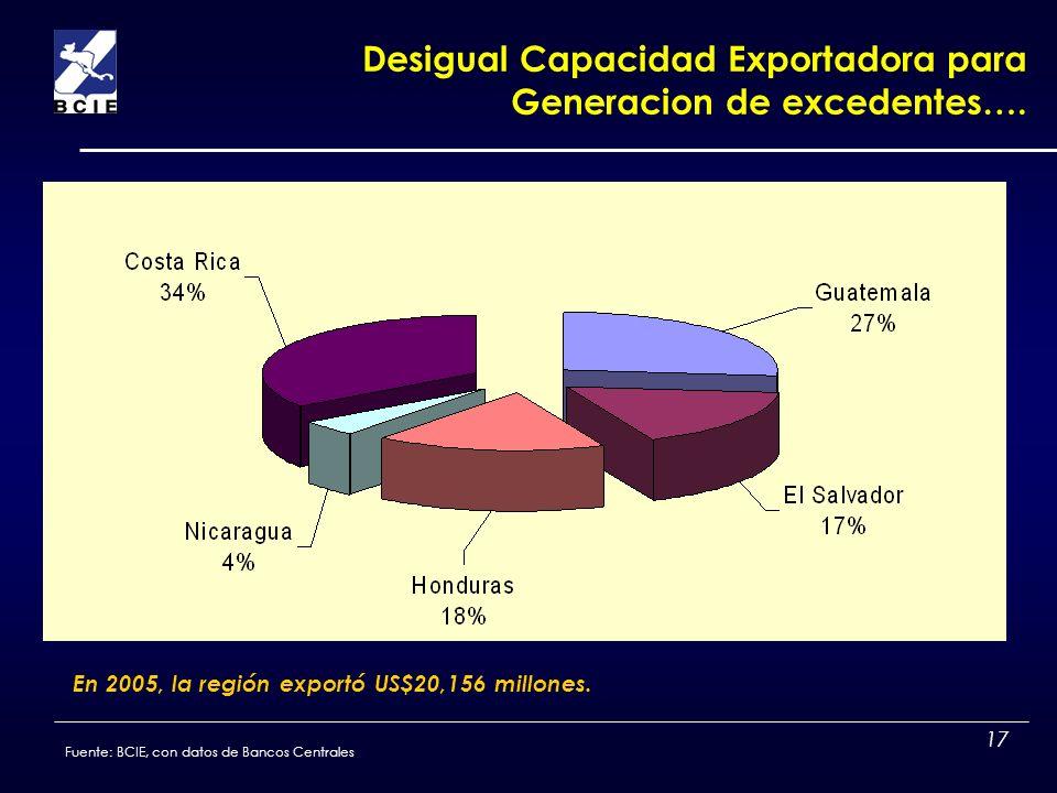 Desigual Capacidad Exportadora para Generacion de excedentes….