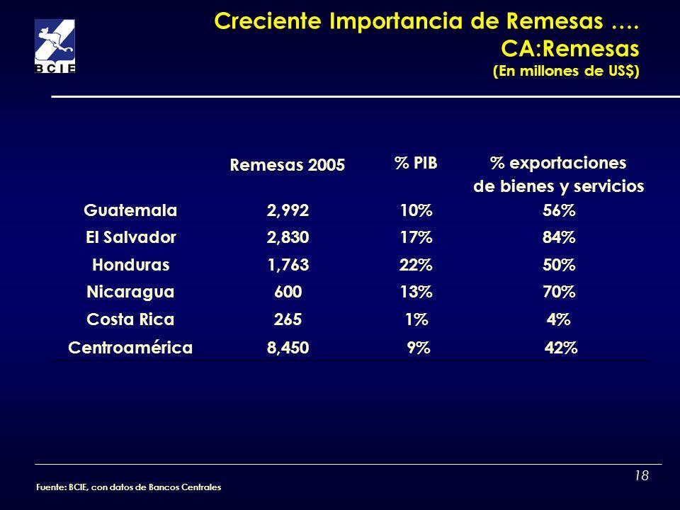 Creciente Importancia de Remesas …. CA:Remesas (En millones de US$)