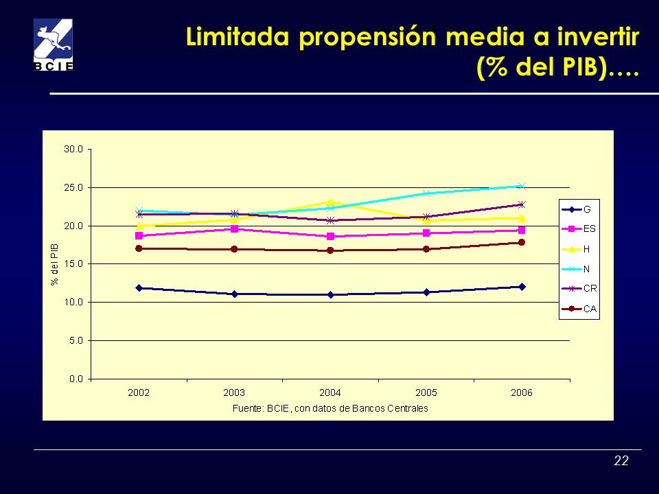 Limitada propensión media a invertir (% del PIB)….