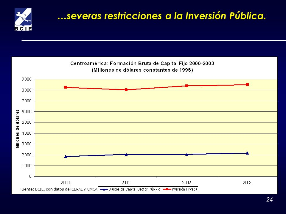 …severas restricciones a la Inversión Pública.