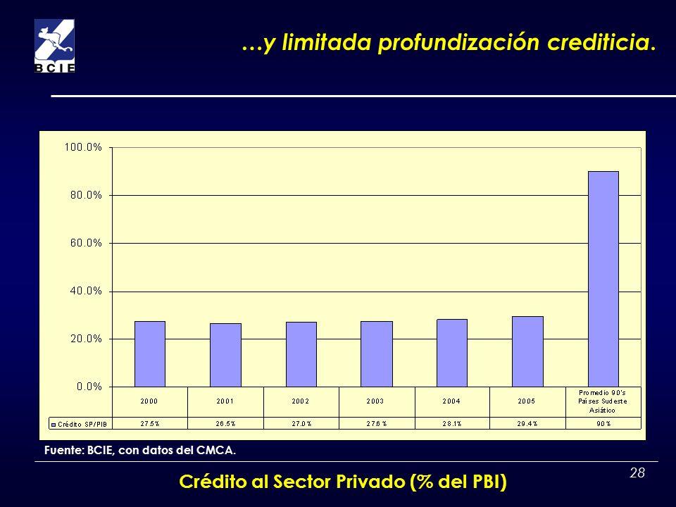 Crédito al Sector Privado (% del PBI)