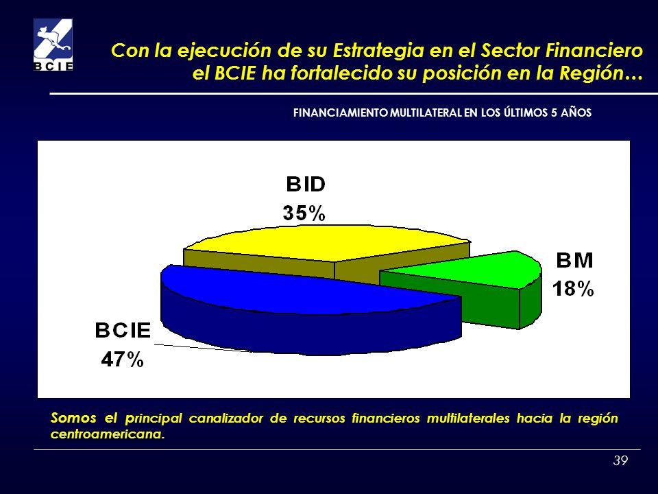 Con la ejecución de su Estrategia en el Sector Financiero el BCIE ha fortalecido su posición en la Región…