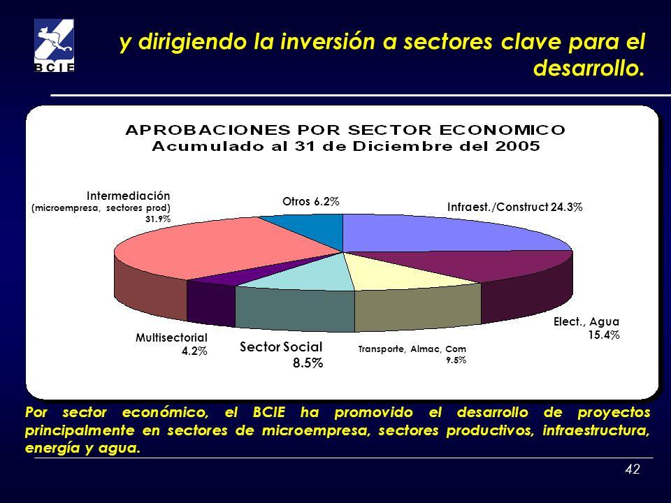 y dirigiendo la inversión a sectores clave para el desarrollo.