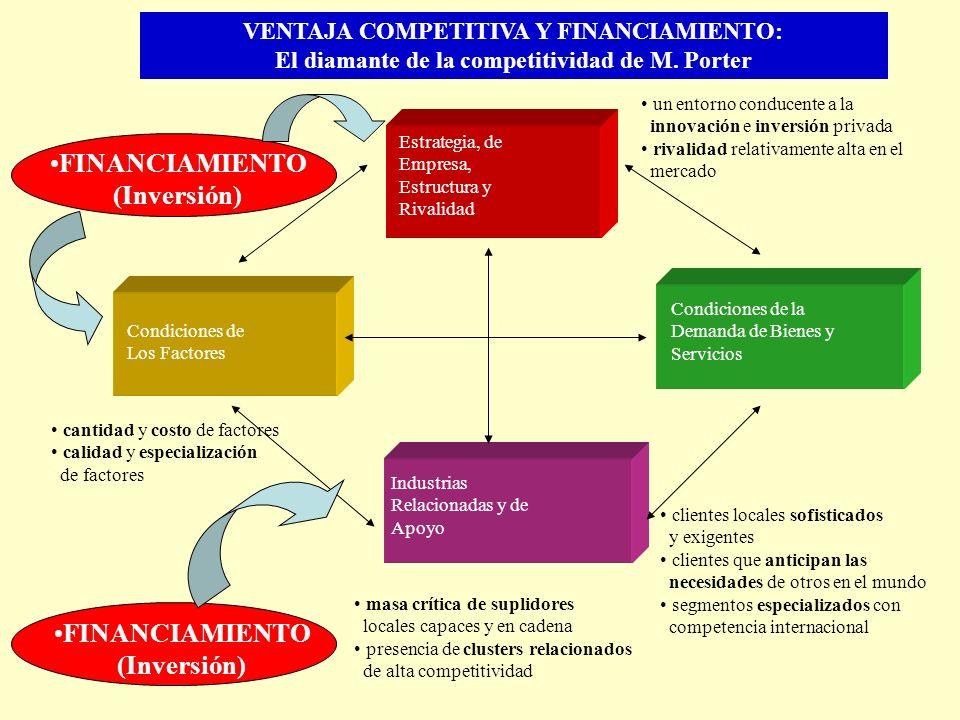 FINANCIAMIENTO (Inversión) FINANCIAMIENTO (Inversión)