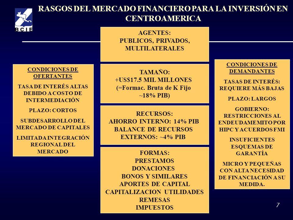 RASGOS DEL MERCADO FINANCIERO PARA LA INVERSIÓN EN CENTROAMERICA