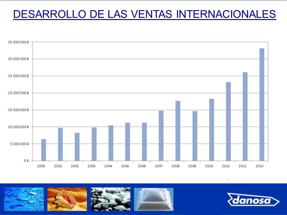 DESARROLLO DE LAS VENTAS INTERNACIONALES
