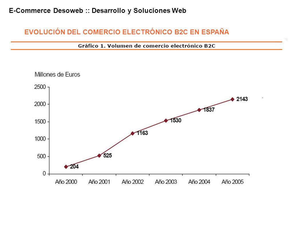 E-Commerce Desoweb :: Desarrollo y Soluciones Web