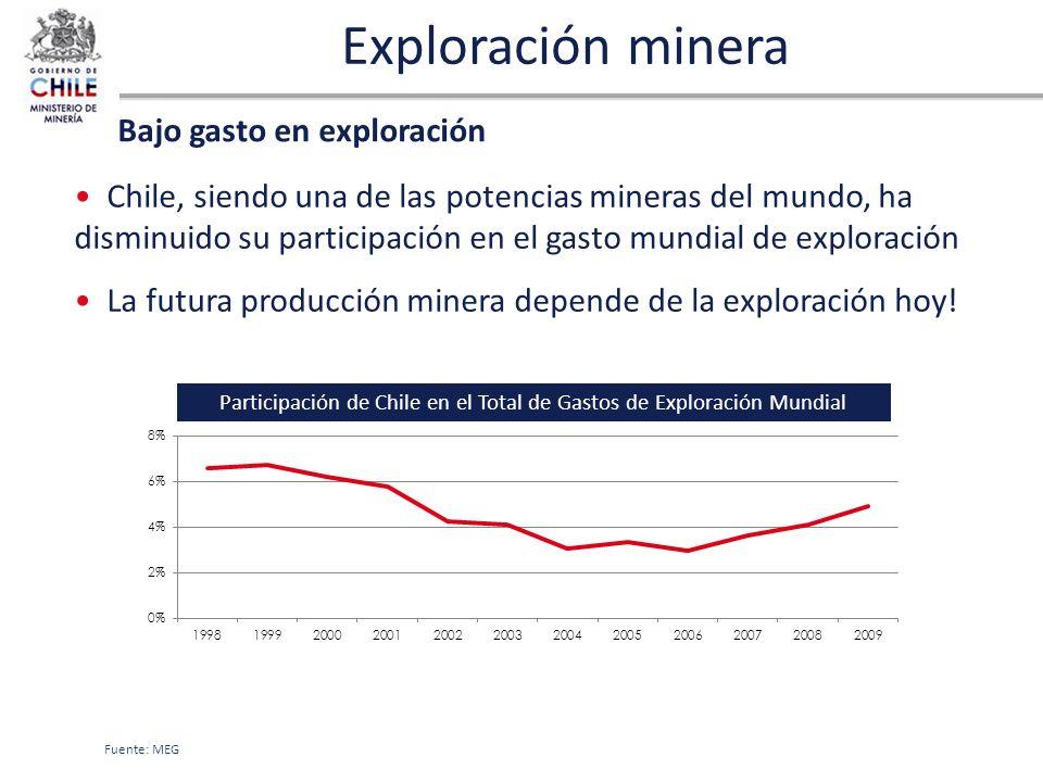 Participación de Chile en el Total de Gastos de Exploración Mundial