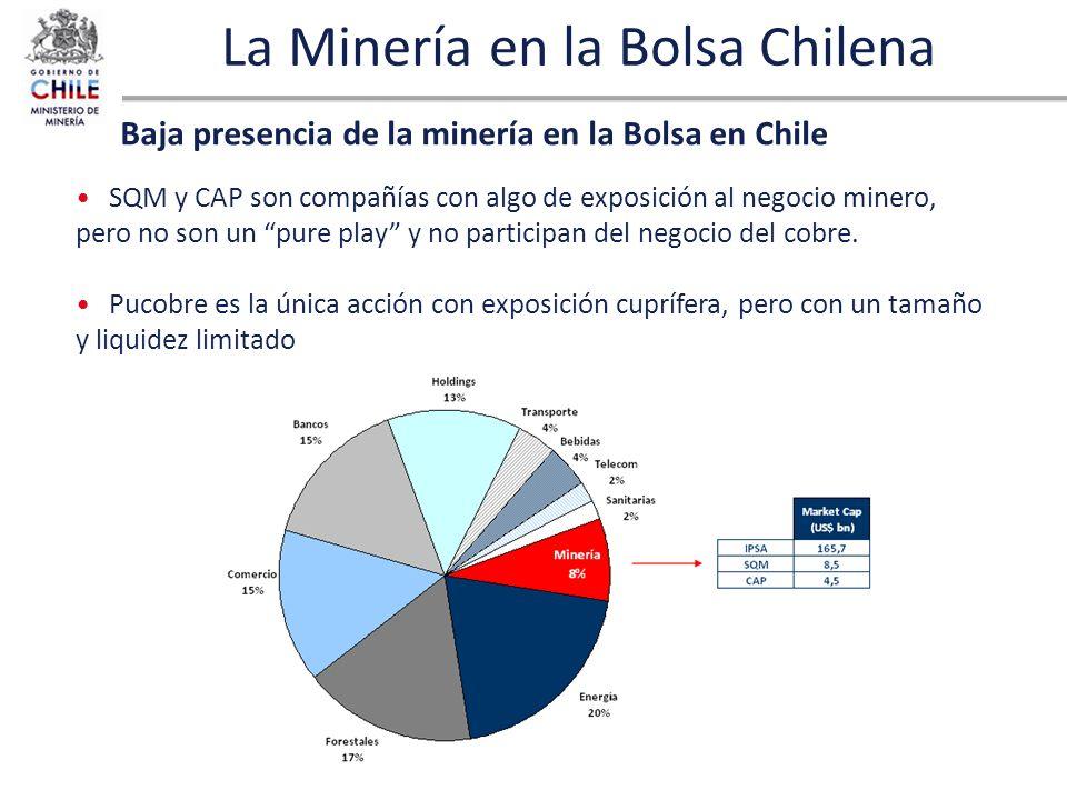 La Minería en la Bolsa Chilena