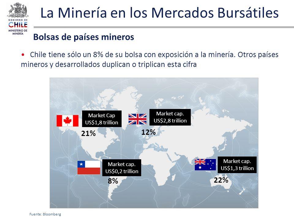 La Minería en los Mercados Bursátiles