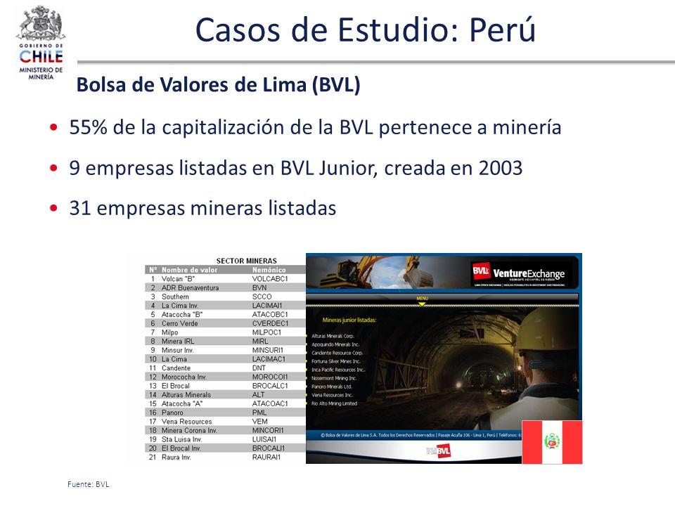 Casos de Estudio: Perú Bolsa de Valores de Lima (BVL)
