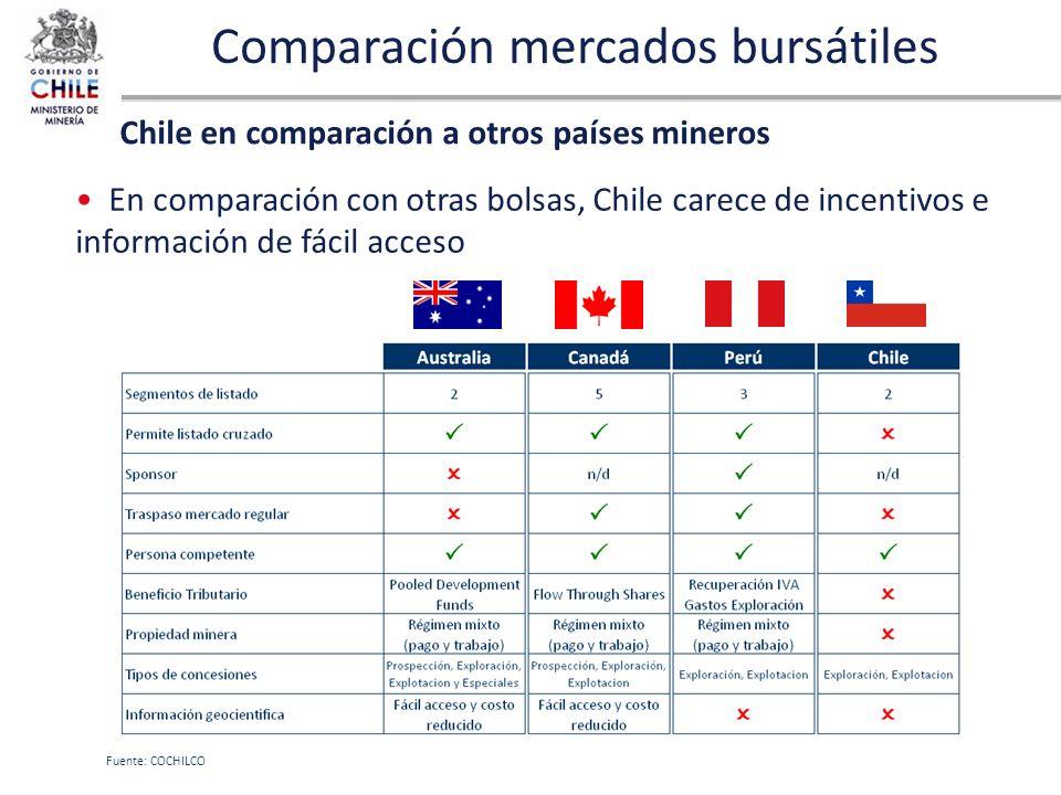 Comparación mercados bursátiles