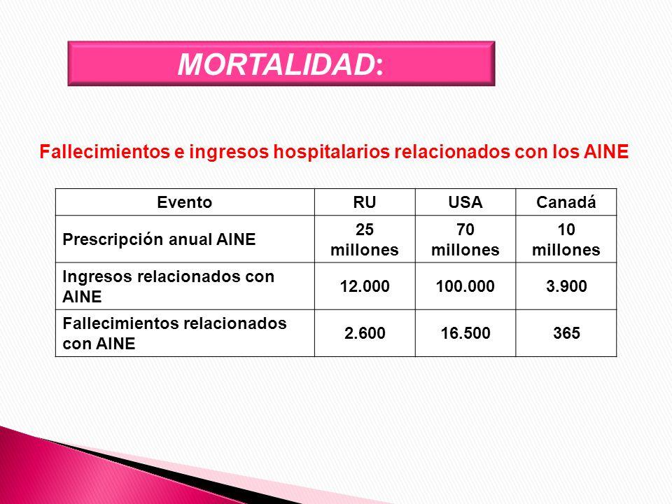 Fallecimientos e ingresos hospitalarios relacionados con los AINE