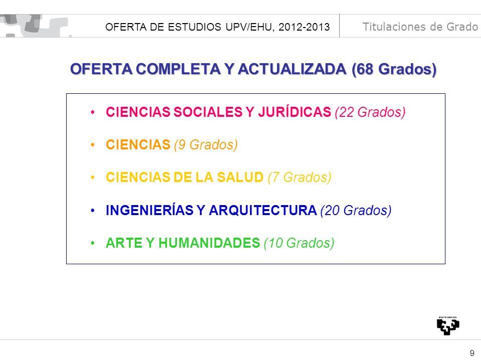 OFERTA COMPLETA Y ACTUALIZADA (68 Grados)