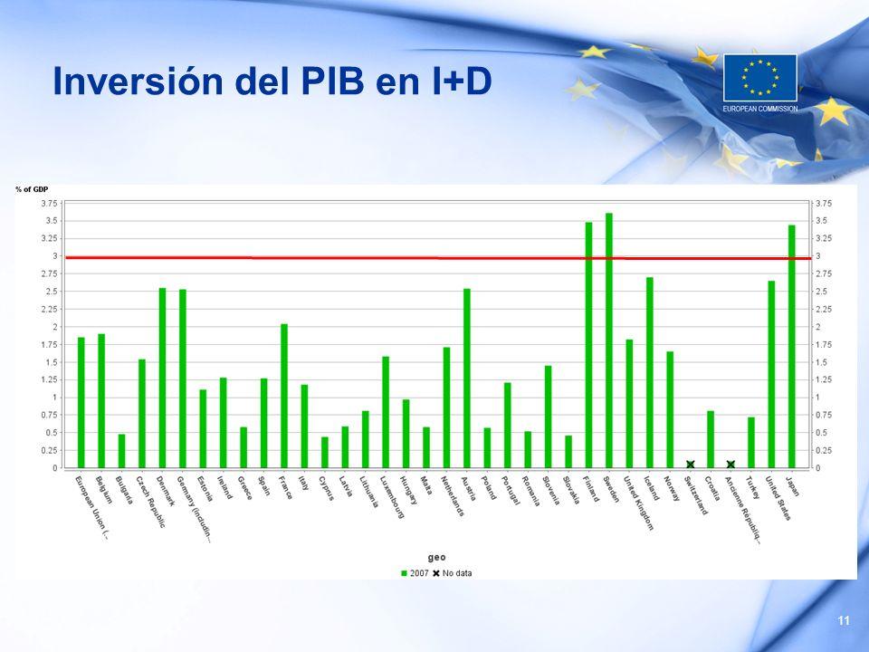 Inversión del PIB en I+D