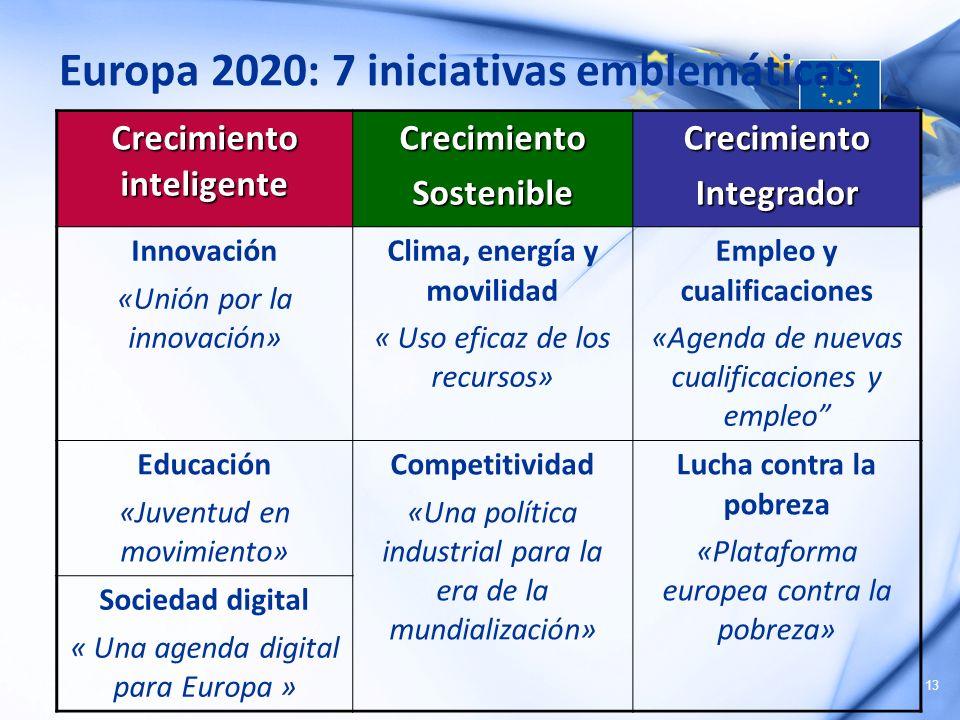 Europa 2020: 7 iniciativas emblemáticas