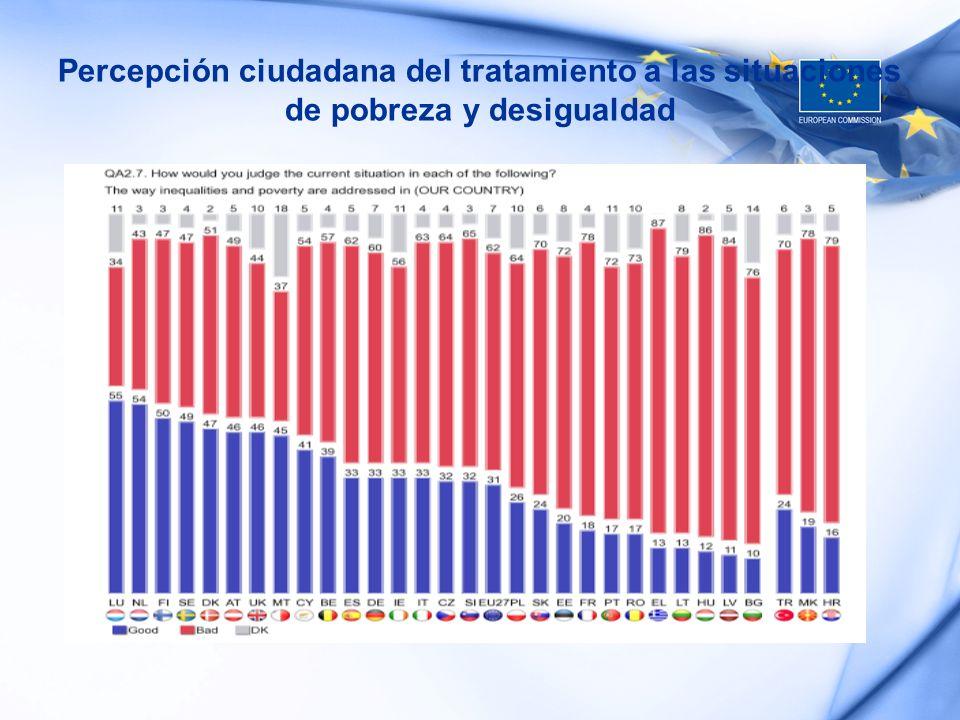 Percepción ciudadana del tratamiento a las situaciones de pobreza y desigualdad