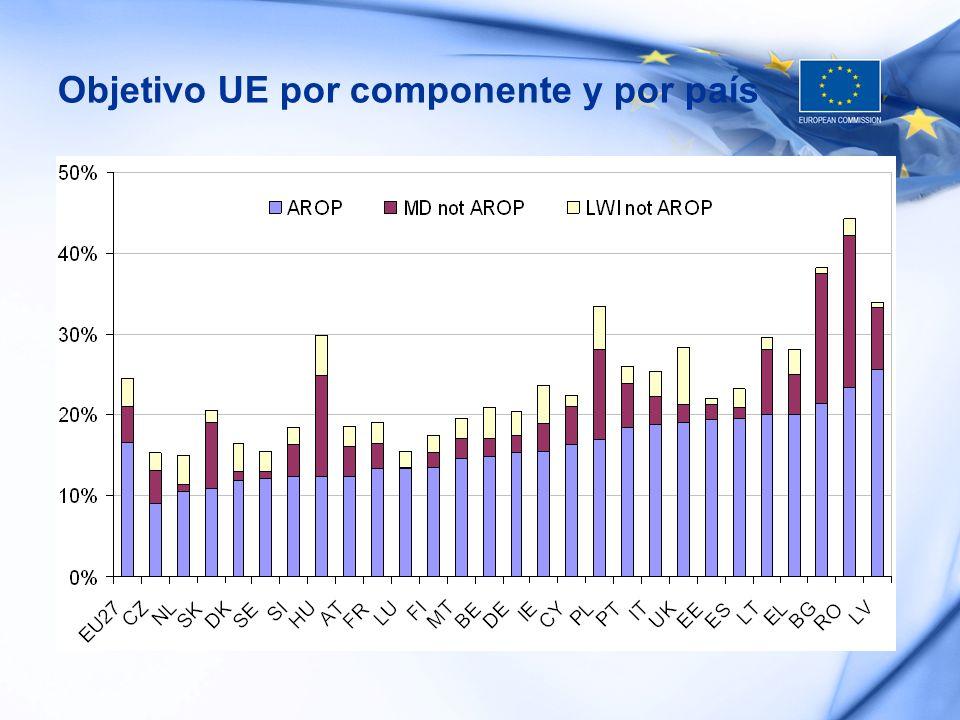 Objetivo UE por componente y por país