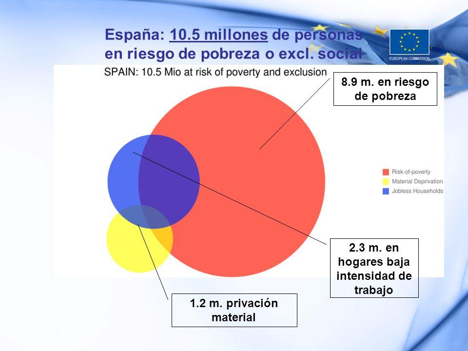 España: 10.5 millones de personas en riesgo de pobreza o excl. social