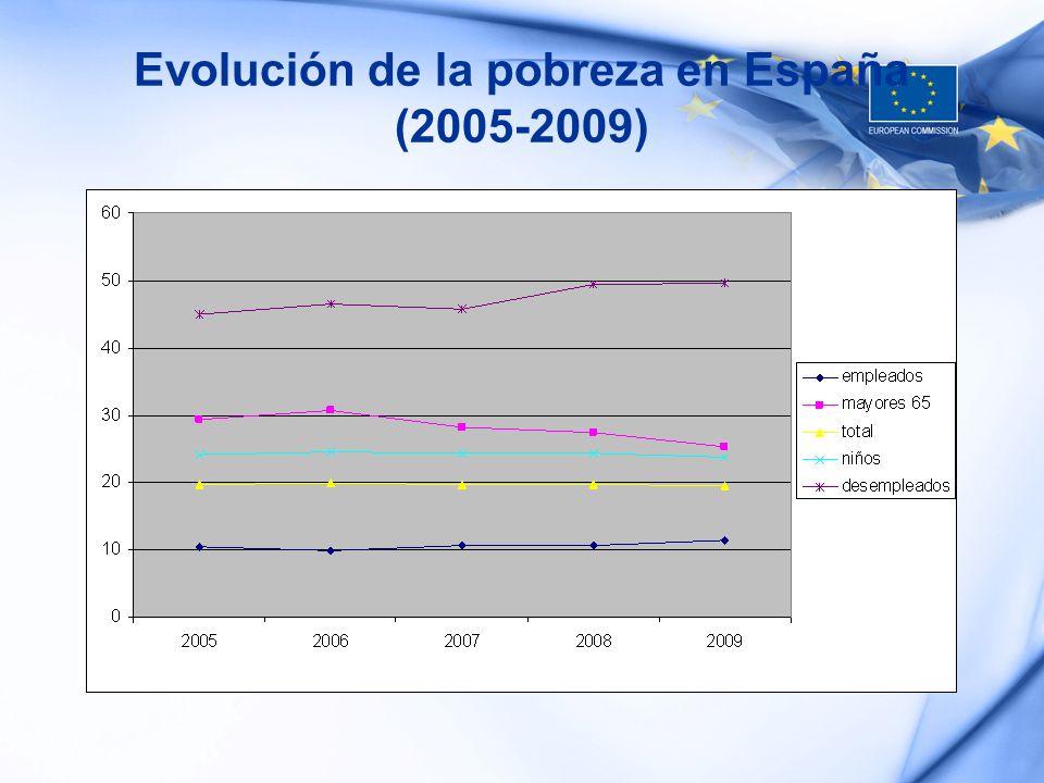 Evolución de la pobreza en España (2005-2009)