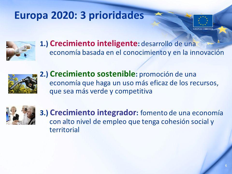 Europa 2020: 3 prioridades 1.) Crecimiento inteligente: desarrollo de una economía basada en el conocimiento y en la innovación.
