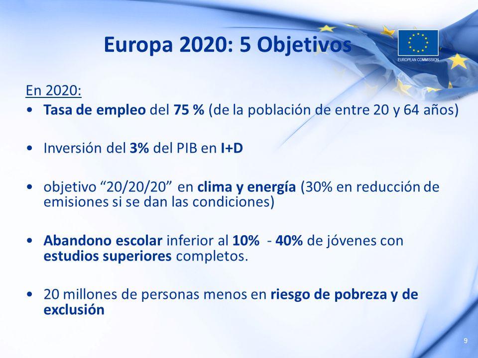 Europa 2020: 5 Objetivos En 2020: Tasa de empleo del 75 % (de la población de entre 20 y 64 años) Inversión del 3% del PIB en I+D.