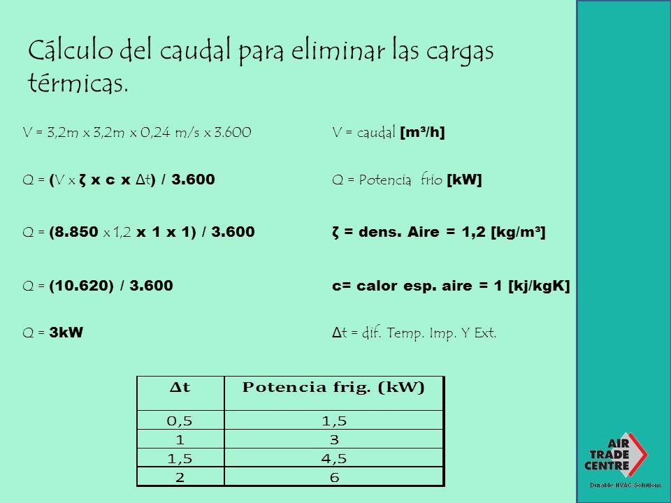 Cálculo del caudal para eliminar las cargas térmicas.