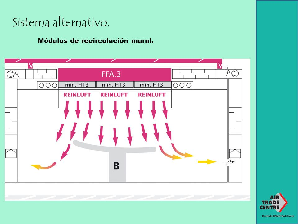 Sistema alternativo. Módulos de recirculación mural.