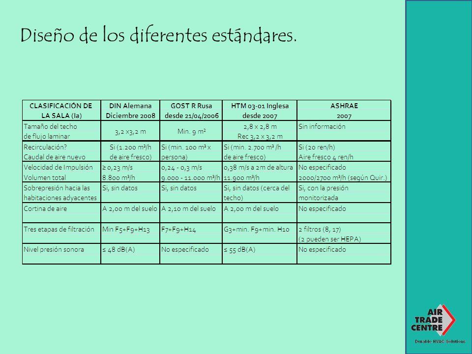 Diseño de los diferentes estándares.