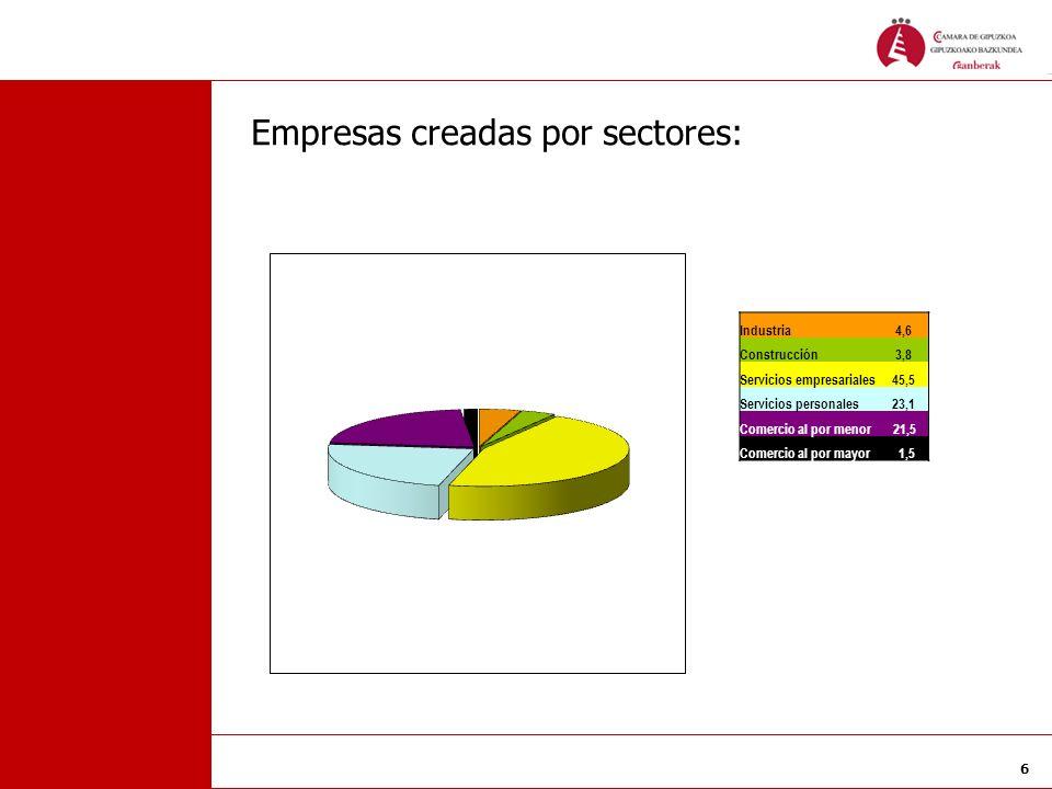 Empresas creadas por sectores:
