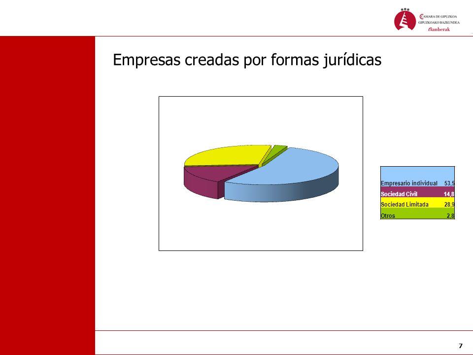 Empresas creadas por formas jurídicas
