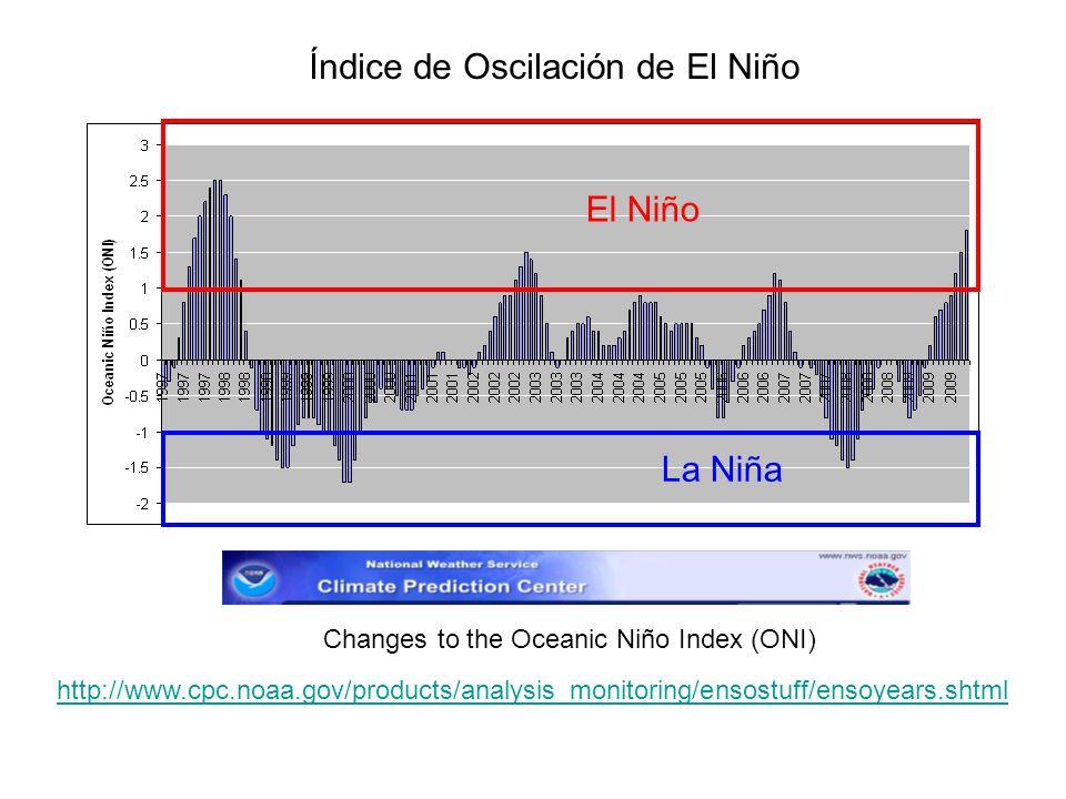 Índice de Oscilación de El Niño