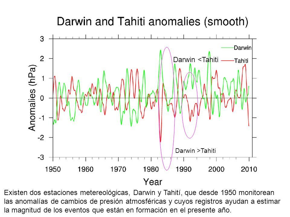 Darwin <Tahiti Darwin >Tahiti.