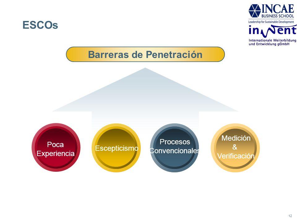 Barreras de Penetración