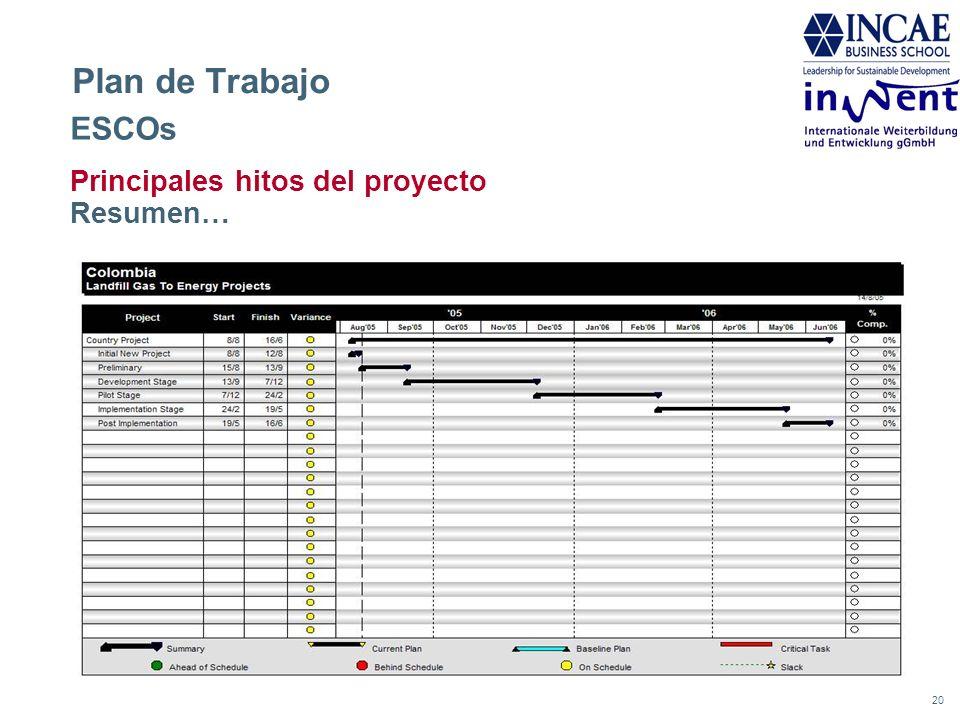 Plan de Trabajo ESCOs Principales hitos del proyecto Resumen…