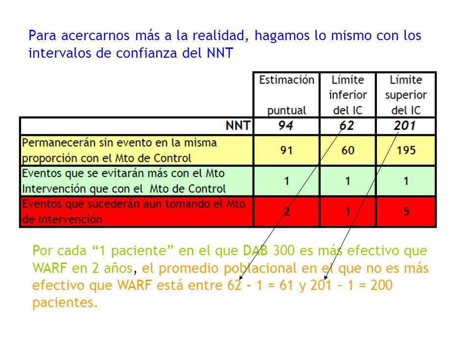 Para acercarnos más a la realidad, hagamos lo mismo con los intervalos de confianza del NNT