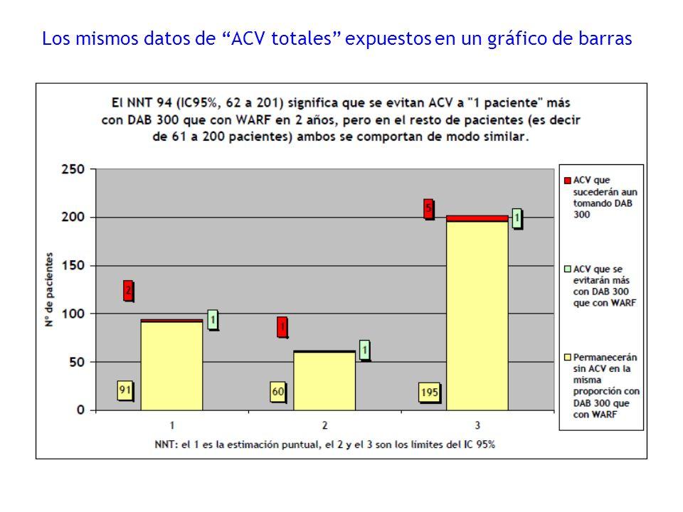 Los mismos datos de ACV totales expuestos en un gráfico de barras